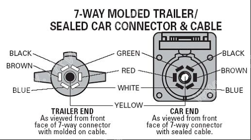 pollak 7 way trailer connector wiring diagram solidfonts compare pollak wiring harness vs 7 pole and 4 etrailer com